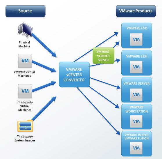 Physical to Virtual Machine Conversion Guide | esxsi com