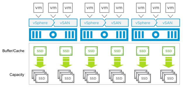 VMware vSAN 6 7 Install Guide | esxsi com