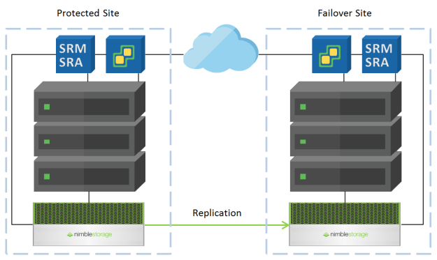 Site Recovery Manager Configuration and Failover Guide