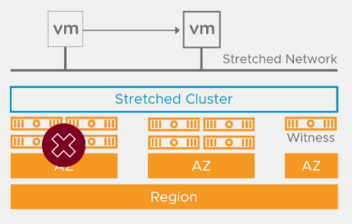 VMC_StretchedCluster_Failure