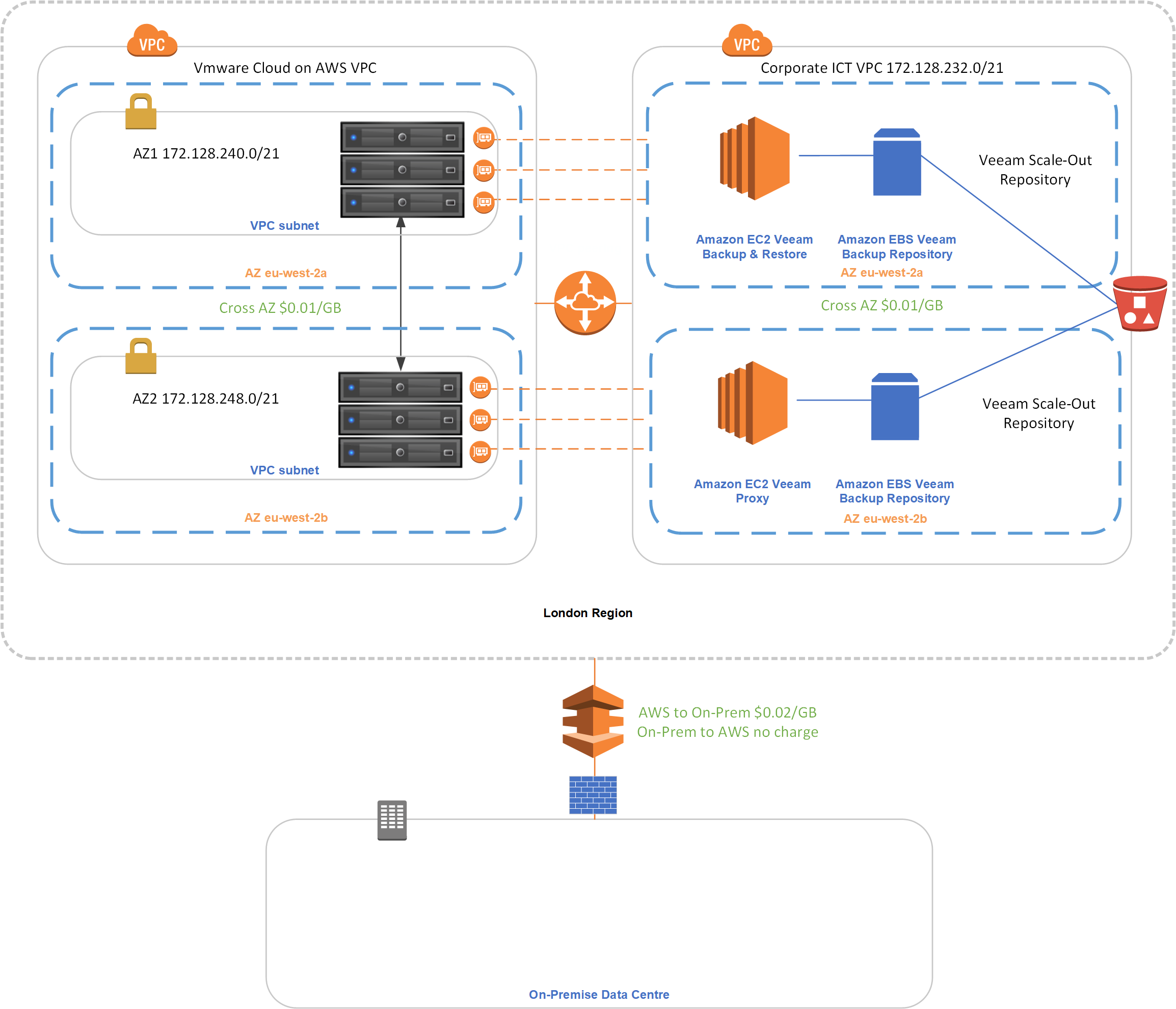 VMware Cloud on AWS Deployment Planning | esxsi com