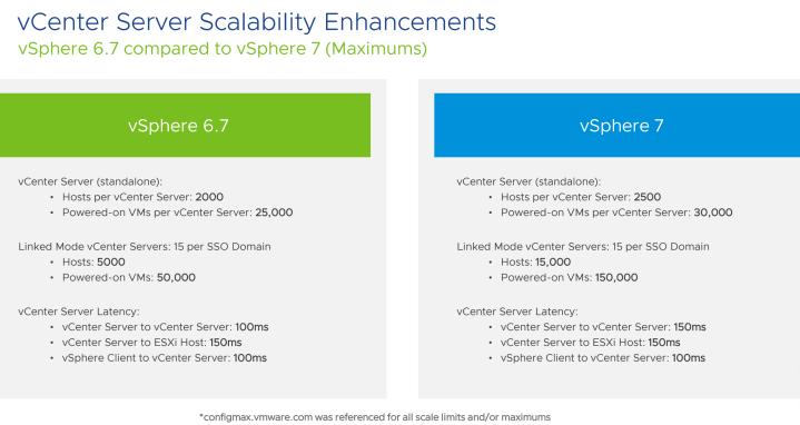 vCenter Server Config Maximums