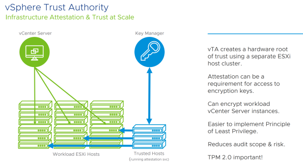 vSphere 7 Trust Authority