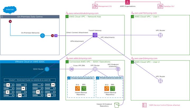 Example VMC AWS Setup