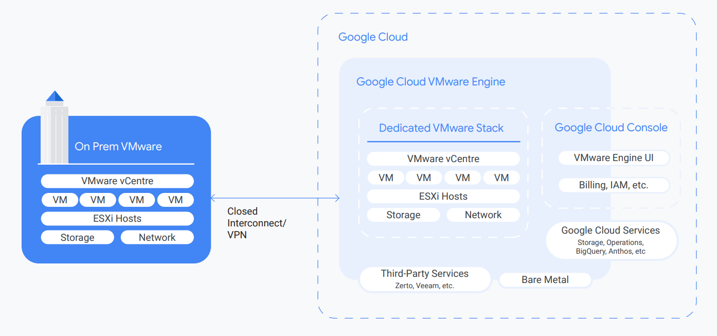 Google-Cloud-VMware-Engine