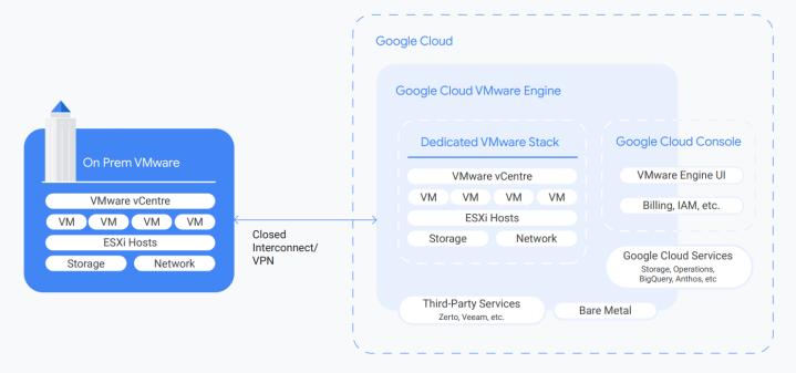 Google-Cloud-VMware-Engine
