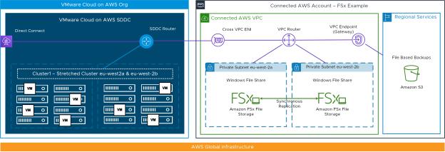 VMware-Cloud-FSx-Example