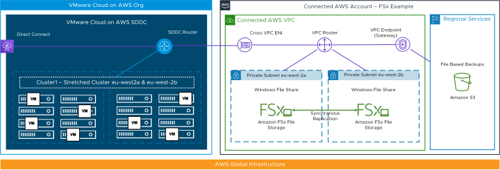 VMware-Cloud-FSx-Example