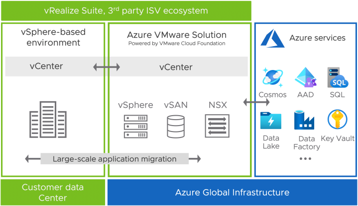 Azure VMware Solution Basic Architecture